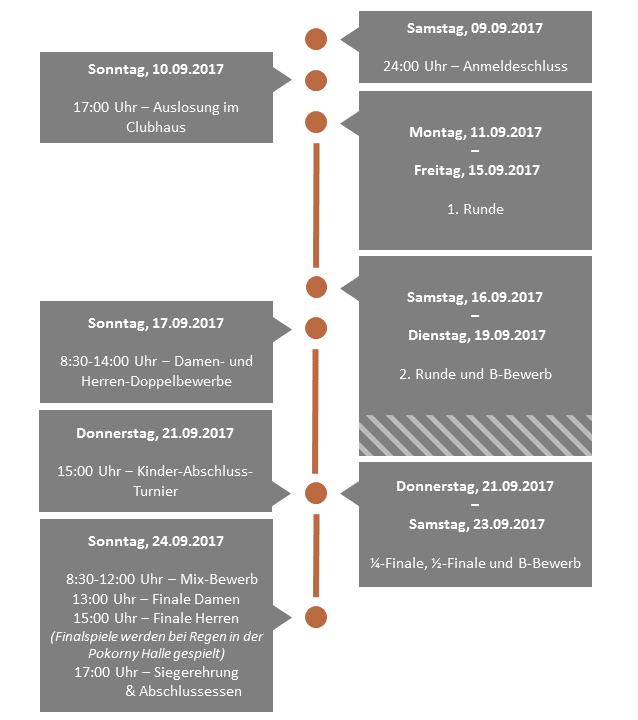 Timeline Meisterschaft 2017