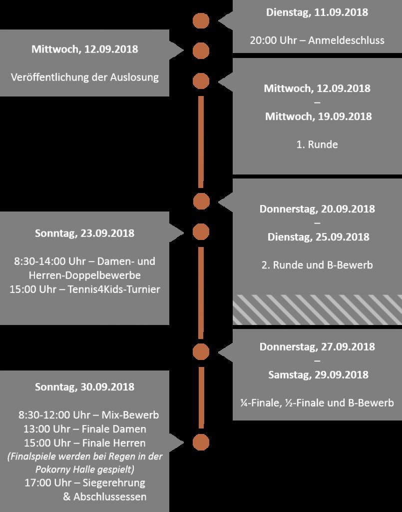 Timeline_2018